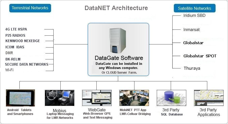 DataNet Architecture
